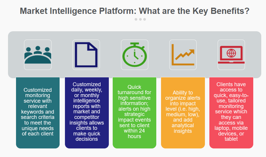 What are the Key Benefits of a Market Intelligence Platform? -Customized monitoring service -Customized daily, weekly, or monthly intelligence reports allows your to make quick decisions -Quick turnaround for highly sensitive information -Ability to organize alerts y impact level, and add analytical insights  -Access to quick easy-to-use, tailored monitoring using a laptop, tablet, or mobile device.