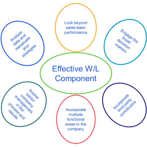 Effective Win/Loss Components: -Look beyond sales team performance  -Engage the buyer decision makers -Incorporate third party contributors -Incorporate multiple functional areas in the company  -Involve senior company management in the process and results -Analyze data and reevaluate your strategies